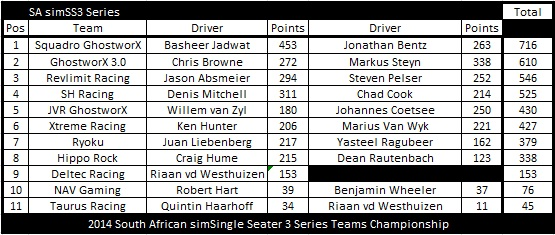 SS3 After Round 12 TC