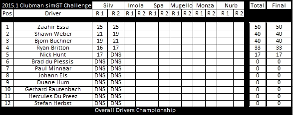CMGT dc after round 1