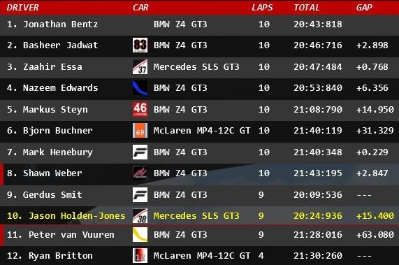 CMGT Round 1 Race 2