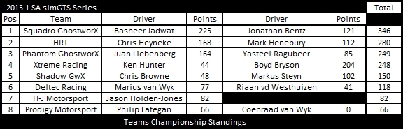 GTS tc after round 6
