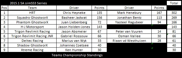 SS3 tc after round 5