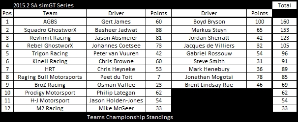 After round 4 tC championship points