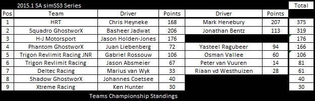 SS3 tc after round 6