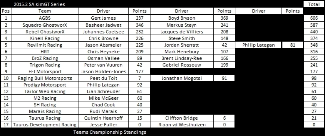 TC After round 10