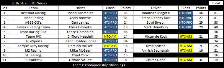 After round 1 tc