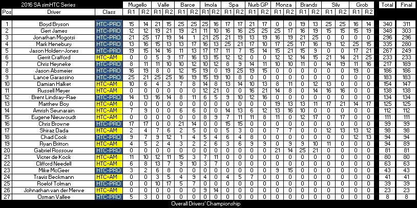 after-round-10-dc