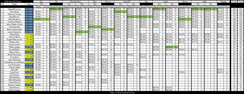 after-round-11-consist
