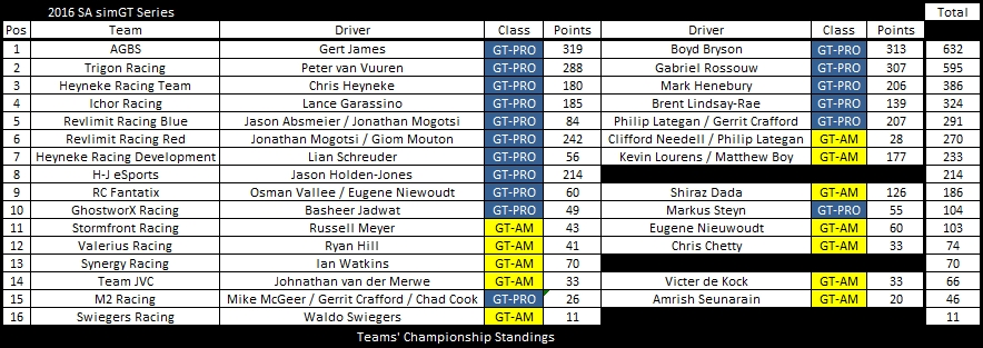 after-round-11-tc