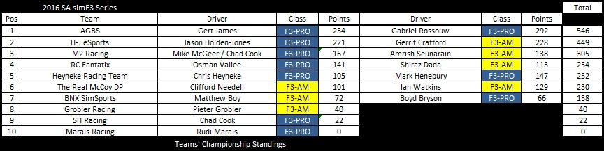 after-round-8-tc