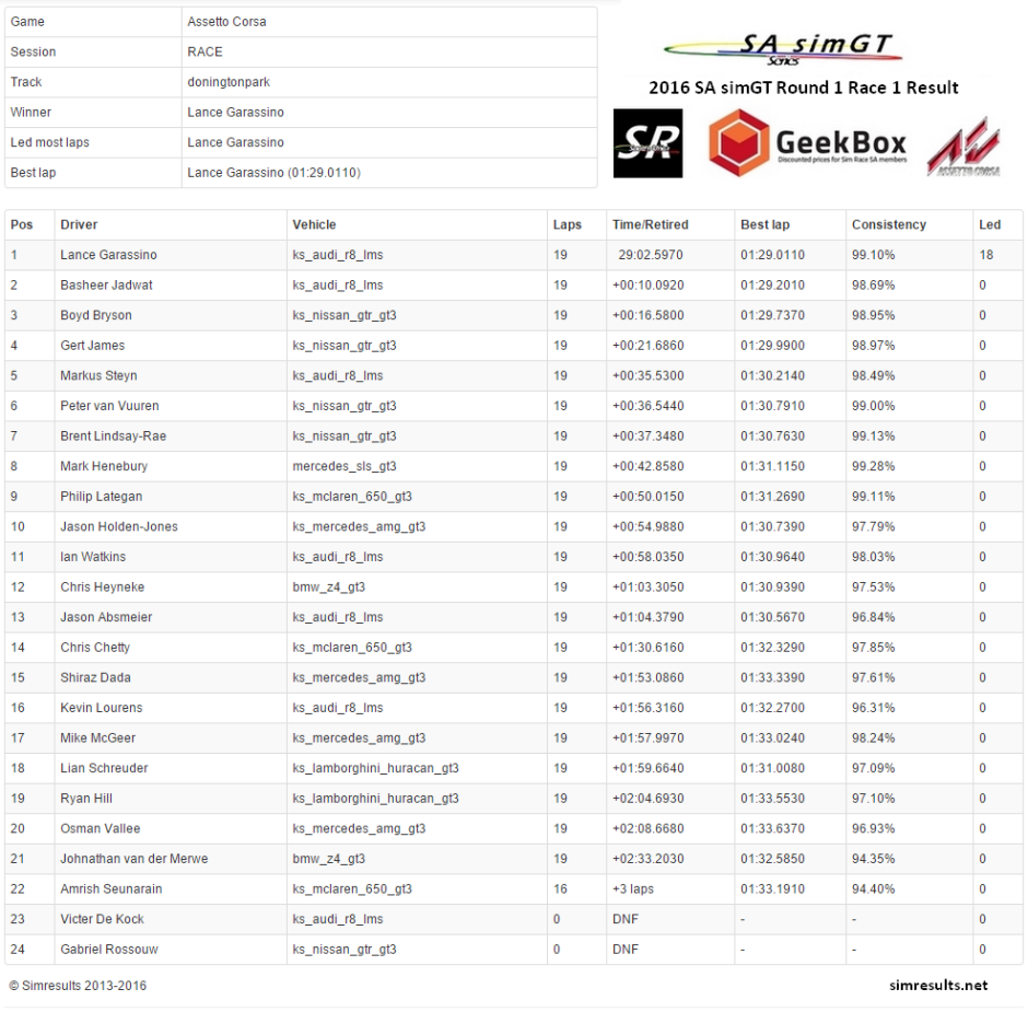 Round 1 Race 1 Result Donington