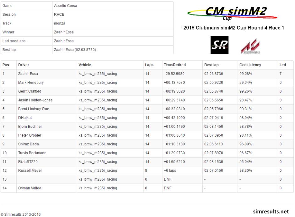 Round 4 Race 1 Monza