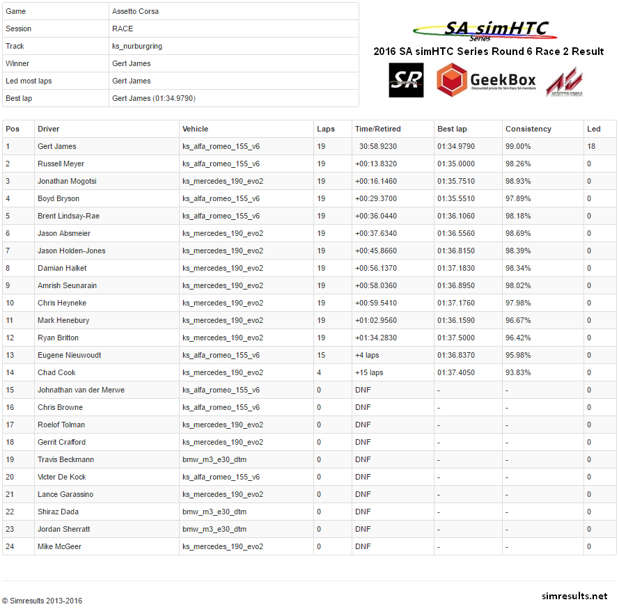 Round 6 Race 2.png
