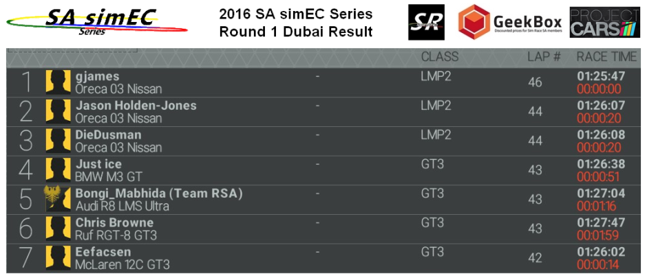 Round 1 Dubai race results