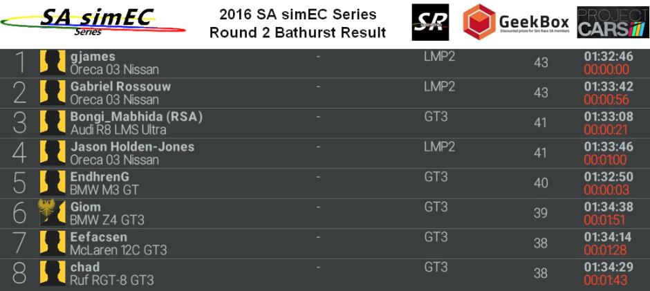 Round 2 Bathurst race results