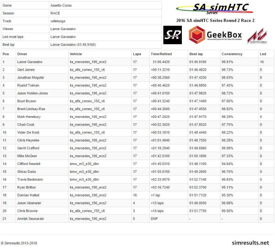 Round 2 Race 2