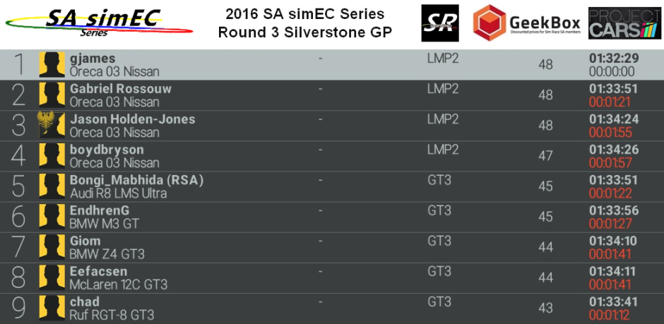 Round 3 Silverstone race results.png
