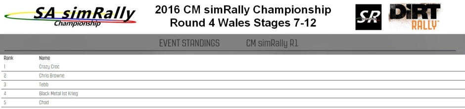 CM Round 4 wales