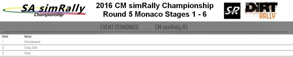 CM Round 5 Monaco