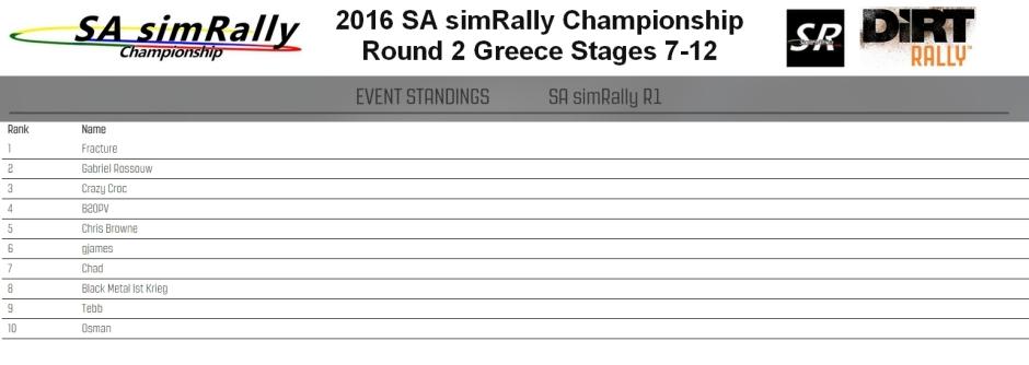 SA Round 2 Greece