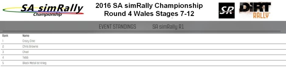 SA Round 4 wales