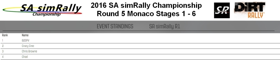 SA Round 5 Monaco
