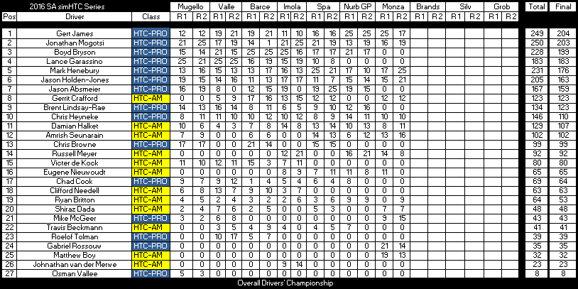 after-round-7-dc