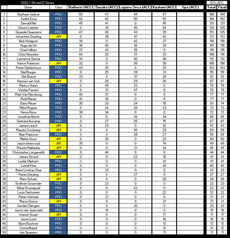 after Round 4 iGTc dc