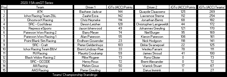 after Round 4 iGTc tc