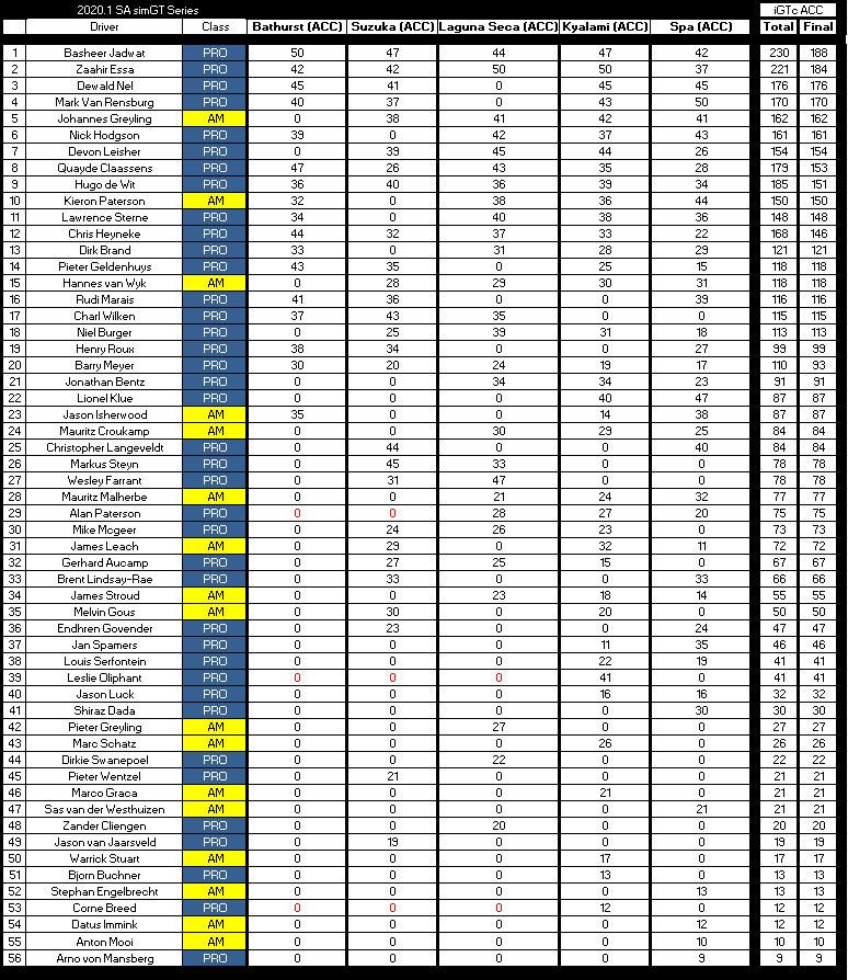 after Round 5 iGTc dc