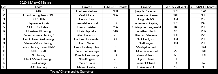 after Round 5 iGTc tc